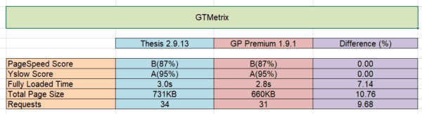 GP Premium Performance Review with GTMetrix