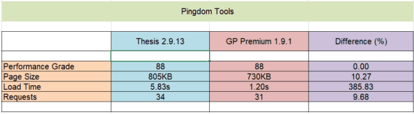 GP Premium Performance Test using Pingdom